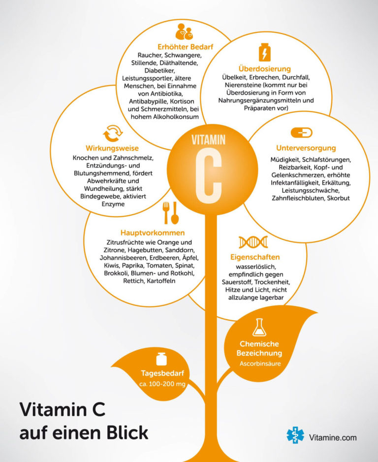 Vitamin C Infografik auf vitamine.com