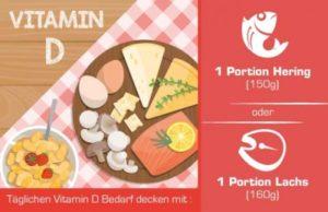 Vitamin D über Lebensmittel