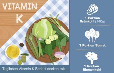 Vitamin K in Lebensmittel