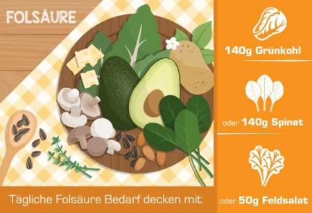 Folsäure in Lebensmittel