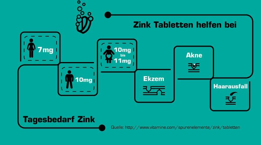 Zink Tabletten helfen bei: Akne, Ekzemen oder Haarausfall.