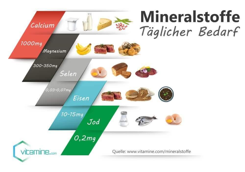 Mineralstoffe Täglicher Bedarf