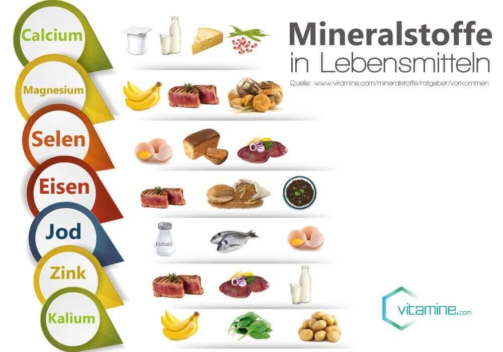 Mineralstoffe in Lebensmitteln
