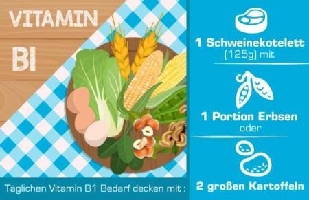 Vitamin B1 in Lebensmitteln