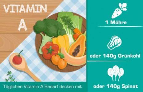 vitamin-a-500x323-min